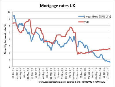 UK Housing Market | Economics Help