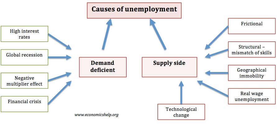 philippines factors causing unemployment Unemployment creates a lack of financial stability, leading to a downwards spiral in social mobility and eventually poverty the unemployed will have a lower standard of living than most employed people lack of a regular income leads to the inability to be able to maintain the basic needs.