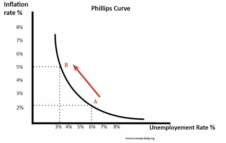 Inflation \u2013 Unemployment Relationship Economics Help