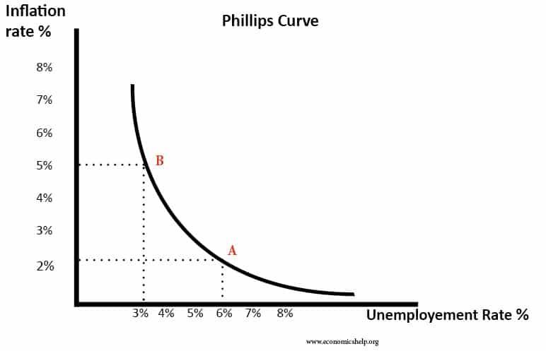 Macroeconomic objectives and conflicts Economics Help