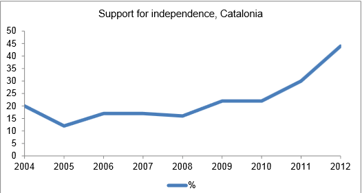 Support for Catalan Indeendence 2012
