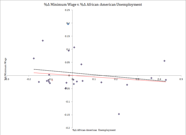 Percent Change Minimum Wage v Percent Change African-American Unemployment (California)