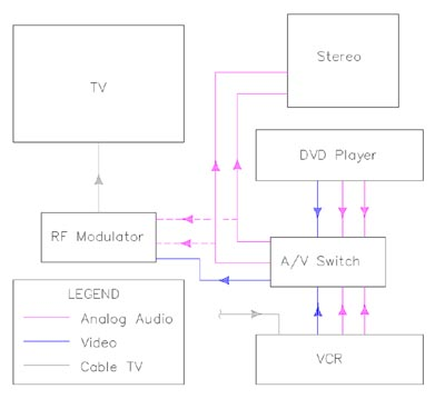 Connect older TV to DVD, VCR  Digital Cable Box using RF Modulator