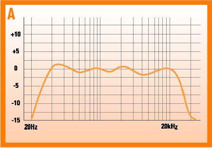 Understanding Speaker Frequency Response - ecoustics