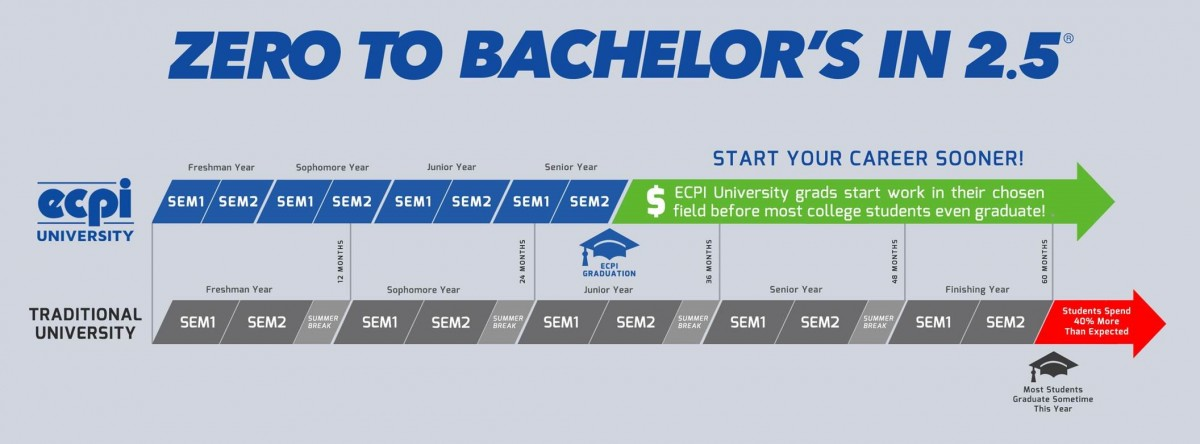 How Long Does It Take to Earn a Bachelor\u0027s Degree?