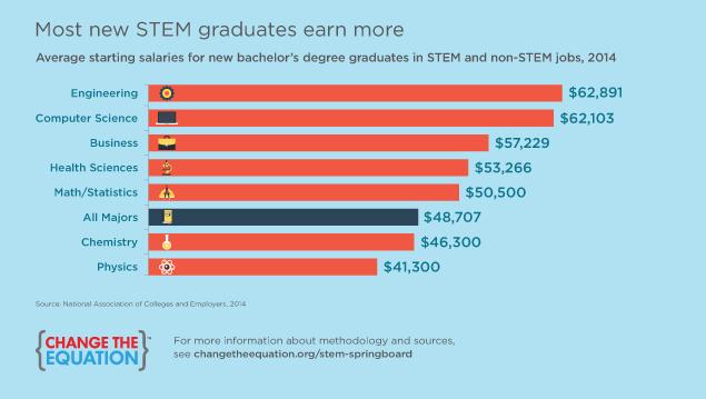 STEM Springboard new STEM grads get ahead (September 2014)