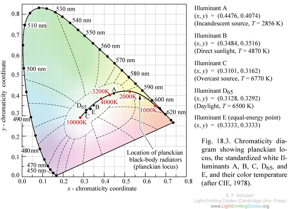 LED Color Mixing Basics and Background
