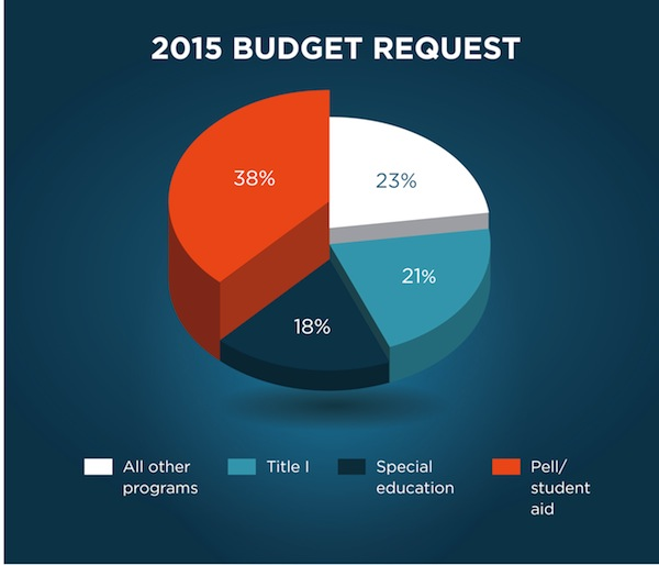 The President\u0027s 2015 Budget Proposal for Education US Department