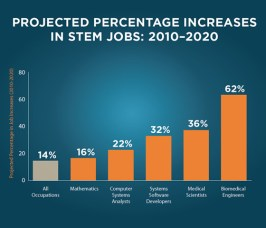 Projected Percentage Increases In STEM Jobs from 2010 to 2020: 14% for all occupations, 16% for Mathematics, 22% for Computer Systems Analysts, 32% for Systems Software Developers, 36% for Medical Scientists, 62% for Biomedical Engineers