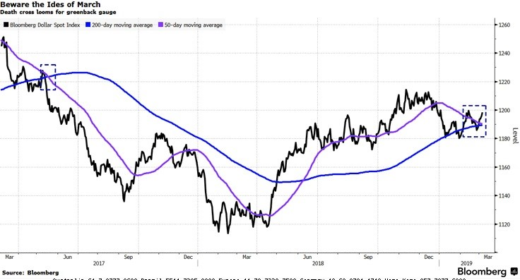 Is King Dollar Facing a Death Cross? \u2013 HoweStreet