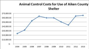 animal-control-costs