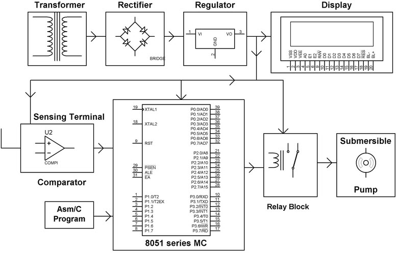 8051 microcontroller block diagram