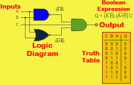 What are Digital Logic Circuits with their Differences?