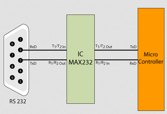 Fundamentals of RS232 Tutorial and Interface