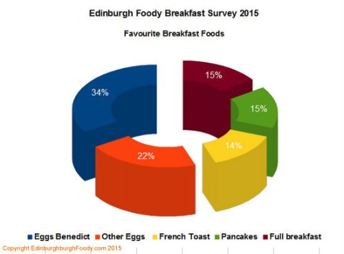 Edinburgh Foody Breakfast Survey Top 5