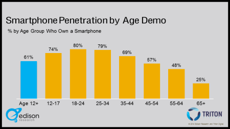 Smarthphone Ownership Demographics