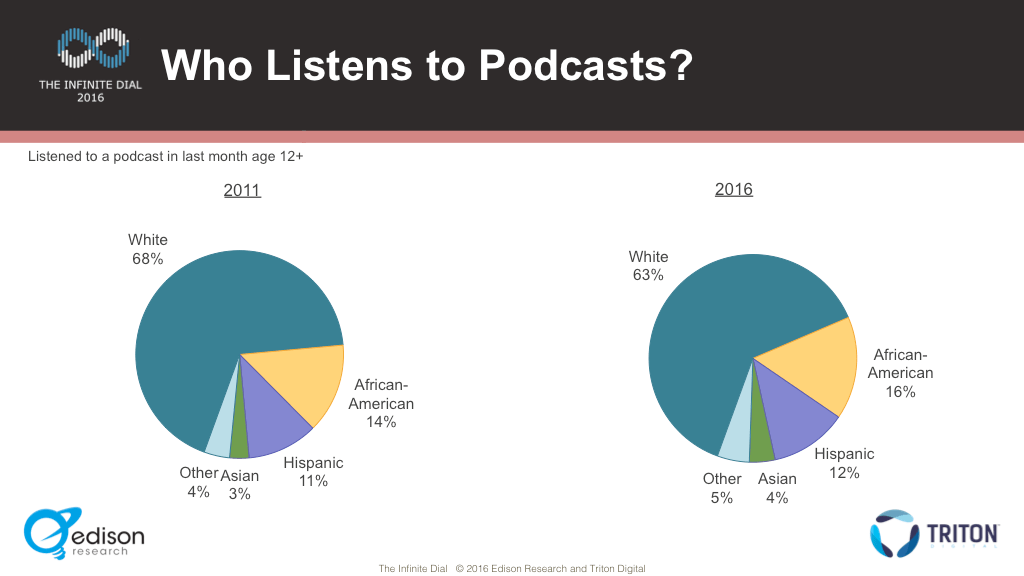 Ethnic Composition of Podcast Listeners