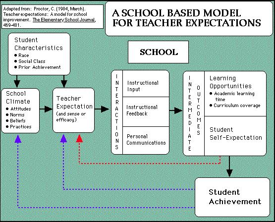 A Review of Models of the Teaching/Learning Process
