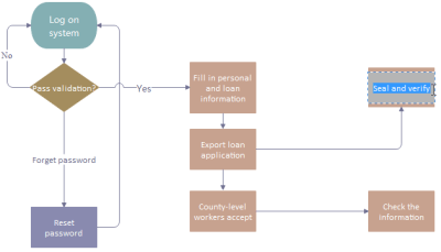 Simple Guide on Creating Flowchart for Switch Statement