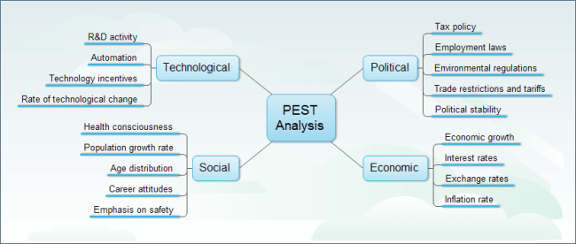 Doc600497 Sample Pest Analysis A PESTLE Analysis for the – Sample Pest Analysis