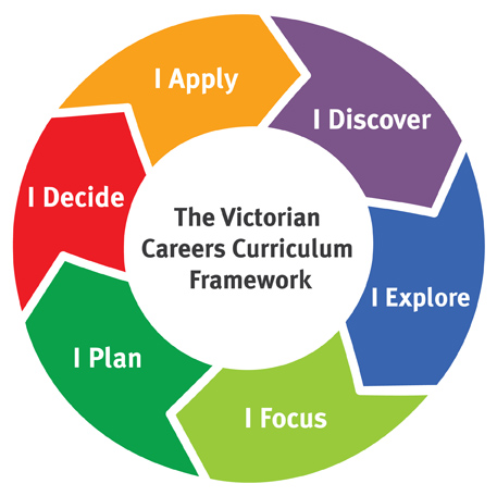 Stages of Career Development - vocational development stages