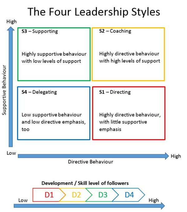 Situational Leadership Theory Understanding how to be an Effective