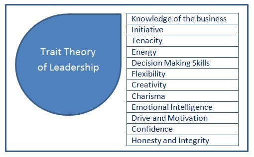 Understand trait theory of leadership is and how you can adopt some