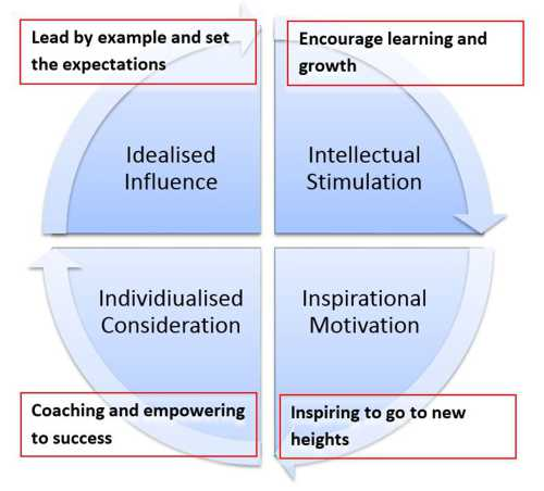 Transformational Leadership - The Latest Thinking in Leading - transformational leadership definition