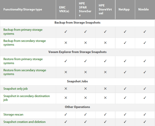 Veeam and Nimble Storage Integration - Feature comparison table