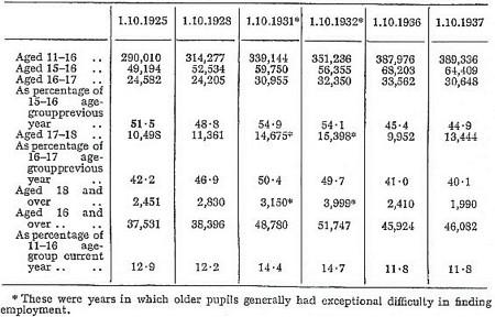 Spens Report (1938)