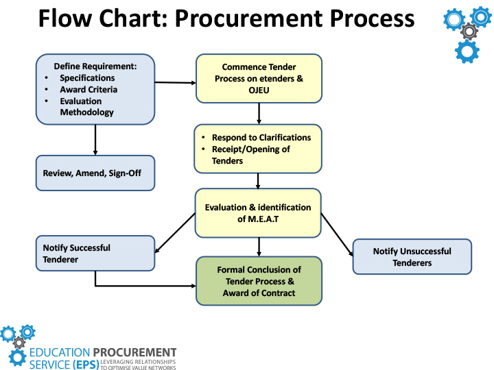 Role of EPS in the Process EPS Education Procurement Service