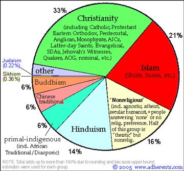 Lesson Ideas The World\u0027s Religions Education World