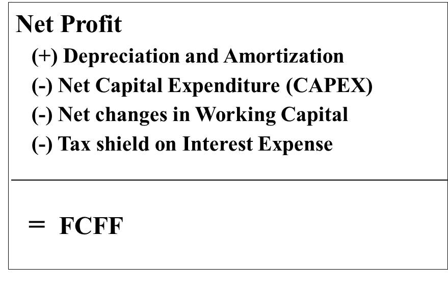 Terminal Value in DCF - working capital equation