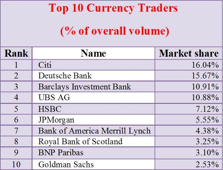 Forex Market - Know The Best Practices Used in Forex Trading