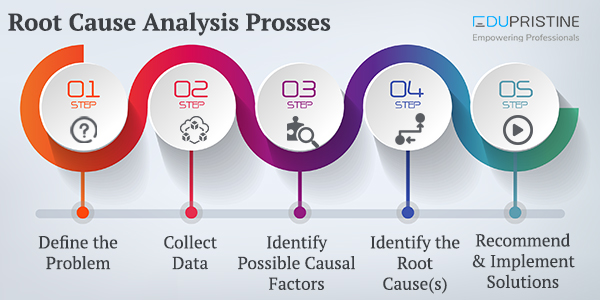 Root Cause Analysis Prosses with and Example EduPristine - root cause analysis