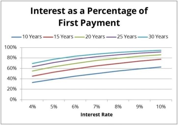 Understanding Interest Rates Edvisors - college loan interest calculator
