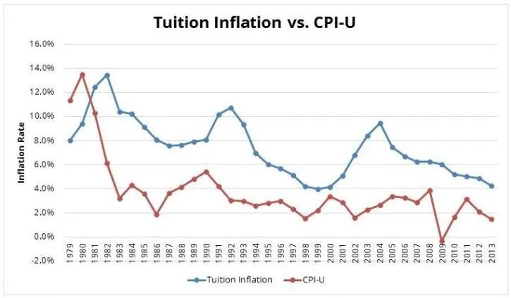 Tuition Inflation Edvisors