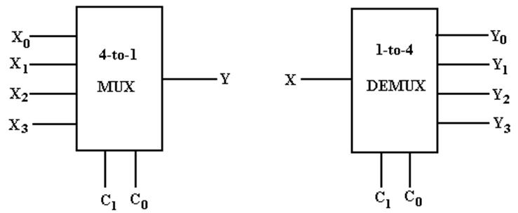 4 1 multiplexer logic diagram