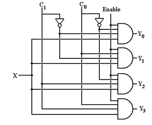 Other Circuits Decoders, Multiplexers, and Demultiplexers