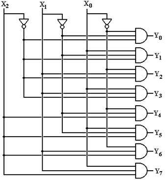 More Combinational Circuits