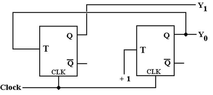 chapter 5b sequential logic circuits
