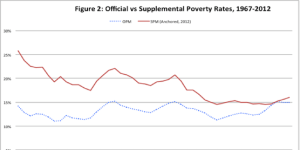 Supplemental-Poverty1