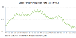 Prime working age workforce participation rate. Source: BLS