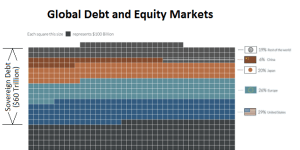 gobal debt and equity markets