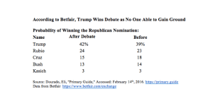 According to Betfair, Trump Wins Debate as No One Able to Gain Ground