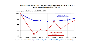 thumbnail_Market Income Trends since 2007_Burtless