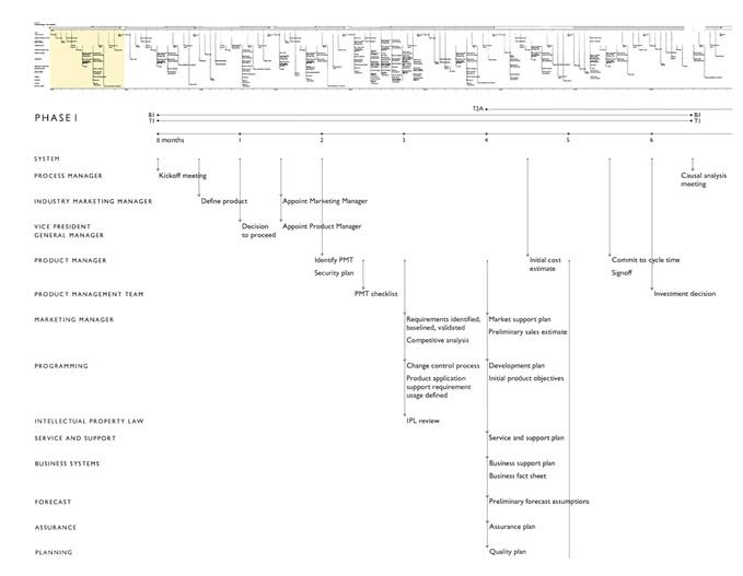 Edward Tufte forum Project Management Graphics (or Gantt Charts)