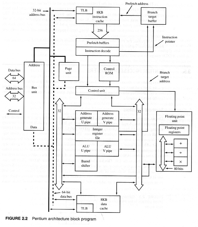 block diagram of 80386 processor