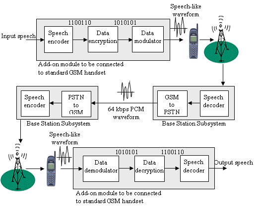 voice and data diagram