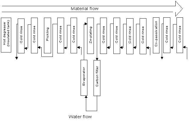 zinc process flow diagram